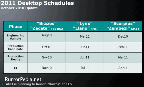AMD Bulldozer Zacate