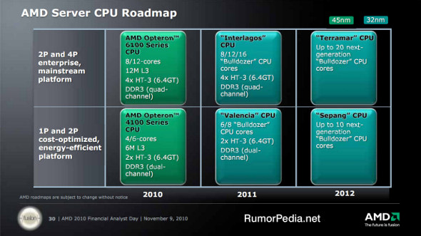 AMD Server CPU/Processor Roadmap for 2011-2012