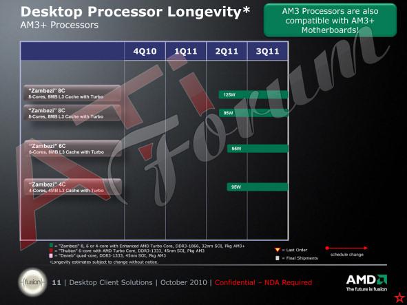 AMD Bulldozer (Zambezi) and Fusion Roadmap