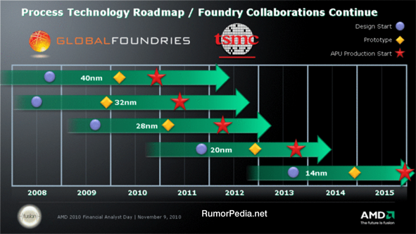GlobalFoundries Roadmap: 2011, 2012, 2013, 2014, 2015