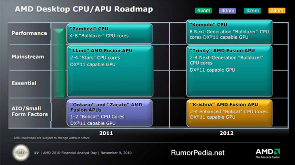 AMD Desktop CPU Roadmap for 2011-2012