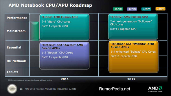 AMD Notebook CPU APU Roadmap for 2011-2012
