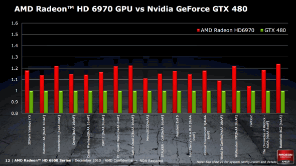 AMD Radeon HD 6970 vs. Nvidia GeForce GTX 480