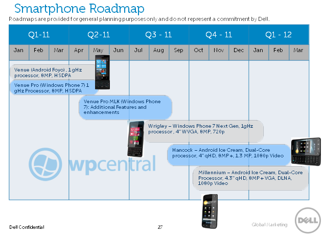 Dell 2010 Smartphone and Tablet Roadmap Leaked