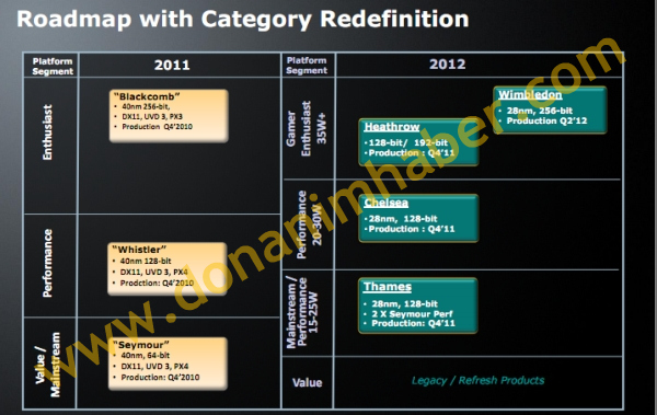 AMD 28nm Low End GPU in 2011, High End in 2012