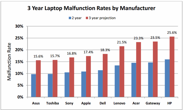 Apple, Toshiba, ASUS Reliability