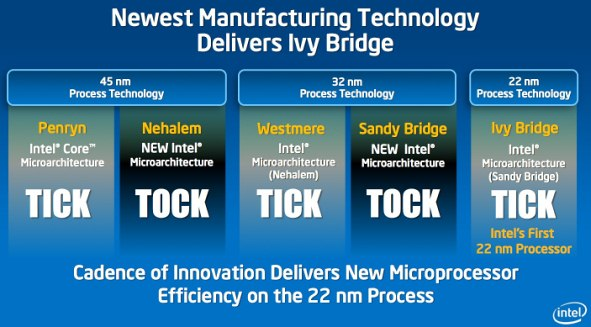 Intel Ivy Bridge (22 nm) Is Not Delayed