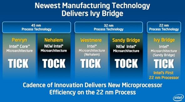Intel Ivy Bridge (22 nm) Is Not Delayed