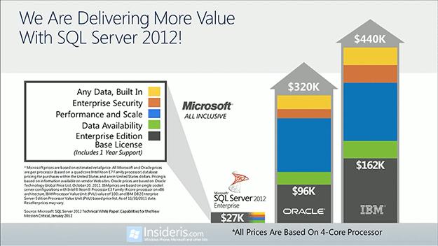 SQL Server Pricing: Oracle vs. IBM vs. Microsoft