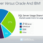 SQL Server Pricing: Oracle vs. IBM vs. Microsoft