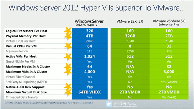 Price: VMware (ESXi) vs. Hyper-V (Windows Server 2012)