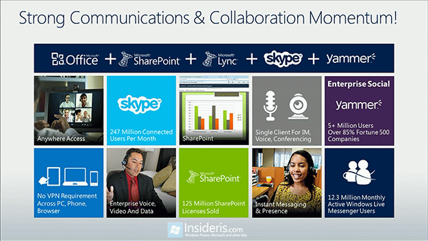 Yammer Grows Almost 10% Following Microsoft Acquisition