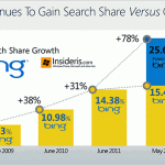 Microsoft Bing vs. Google Search Market Share (2012)