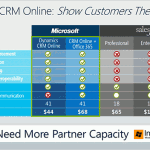 Microsoft Dynamics CRM Online vs. SalesForce