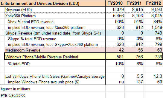 Windows Phone And Skype Revenue: $1.5 Billion For FY 2012