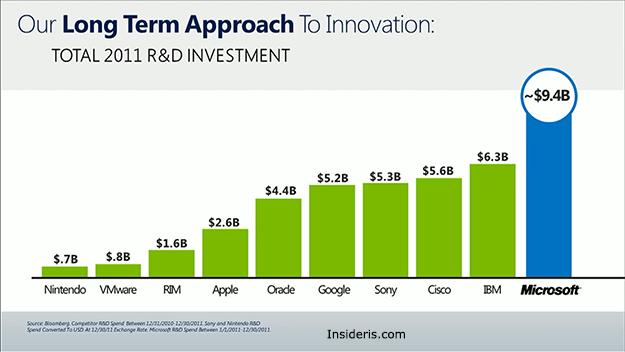 Research & Development: Microsoft vs. Apple vs. Google vs. IBM vs. Sony