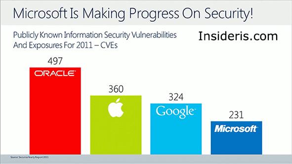 Security: Microsoft vs. Google vs. Apple vs. Oracle